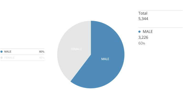 According to the 2019 Clergy Compensation Report for Domestic Dioceses, 40 percent of all compensated clergy identify as women